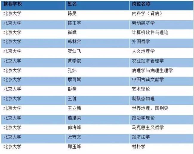 """北大光华EMBA陈玉宇、路江涌教授入选2016年度""""长江学者奖励计划"""