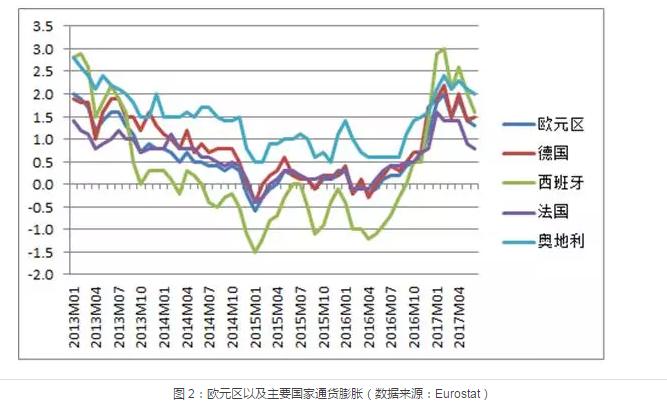 紫光金融学讲席教授周皓对各大央行货币政策的解读