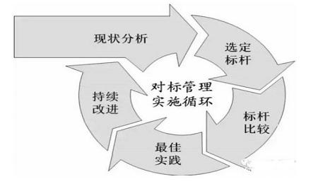 """【武汉理工大学EMBA关注】企业如何进行""""对标""""管理?"""