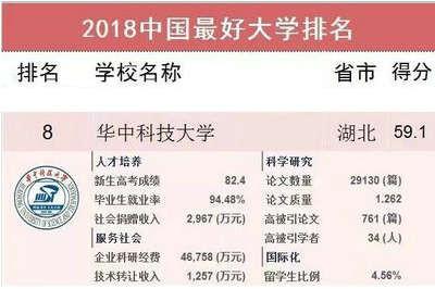"""重磅丨华中科技大学蝉联""""中国最好大学""""第八!"""