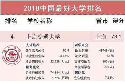 上海交大第4名丨2018中国最好大学排名发布