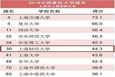 """上海财经大学排名第39位丨2018""""中国最好大学排名"""""""