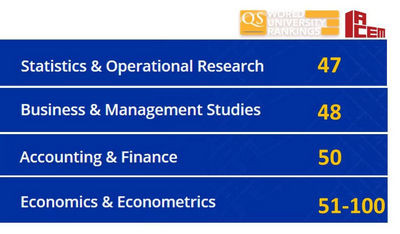 交大安泰3大学科跻身全球前50 | 2018年QS世界大学学科排名