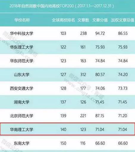 华南理工大学国际、国内排名稳步提升