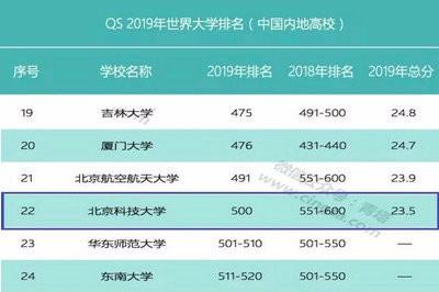 北京科技大学位列QS2019年世界大学排名前500
