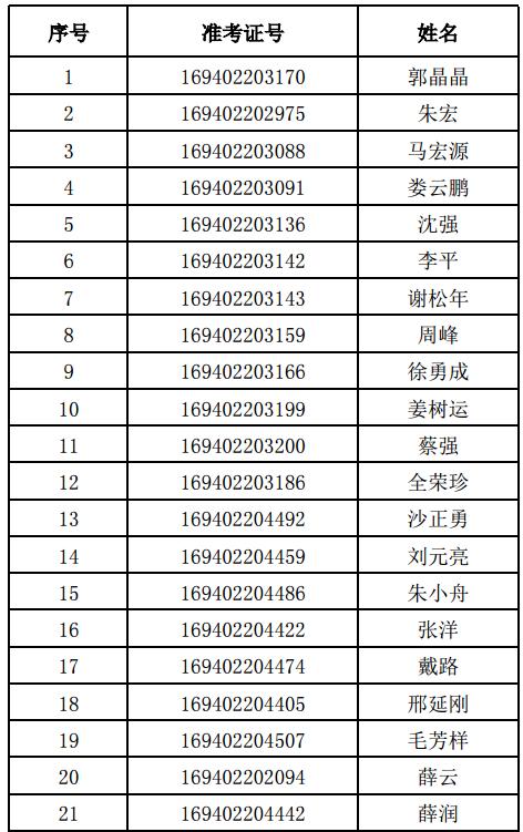 北邮EMBA录取名单1.png