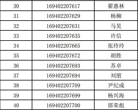 北邮EMBA录取名单3.png