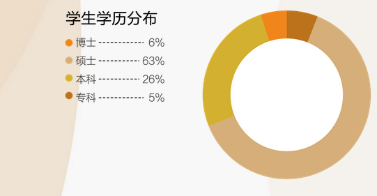 清华五道口EMBA学生学历分布.png