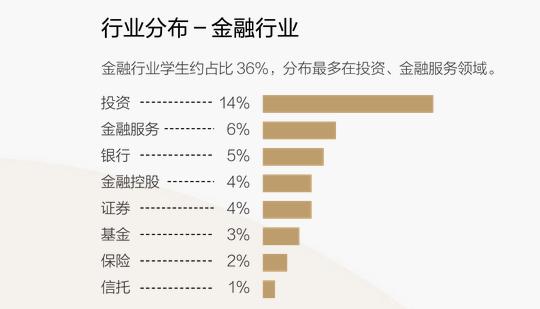 清华五道口EMBA学员金融行业分布.png