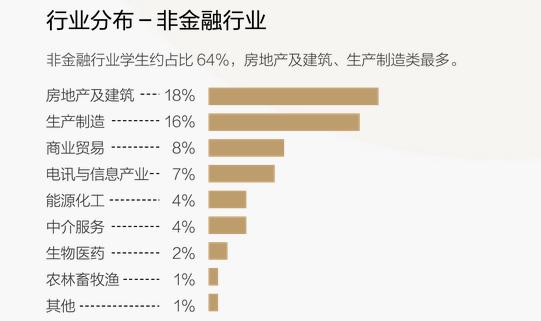 清华五道口EMBA学员非金融行业分布.png