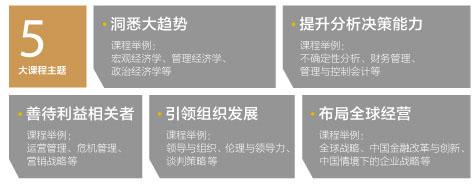 北京大学光华管理学院与美国西北大学EMBA课程主题