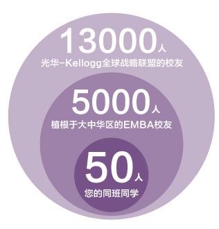 北京大学光华管理学院与美国西北大学EMBA校友