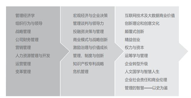 南京大学NOVA-EMBA课程设置