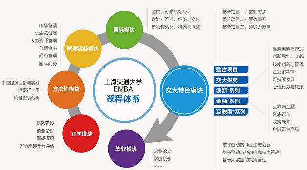 上海交通大学EMBA课程体系