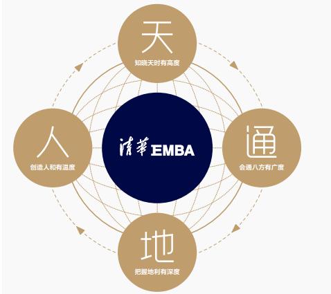 清华经管EMBA课程体系
