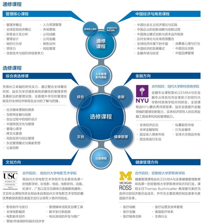 长江商学院EMBA的课程体系是什么?