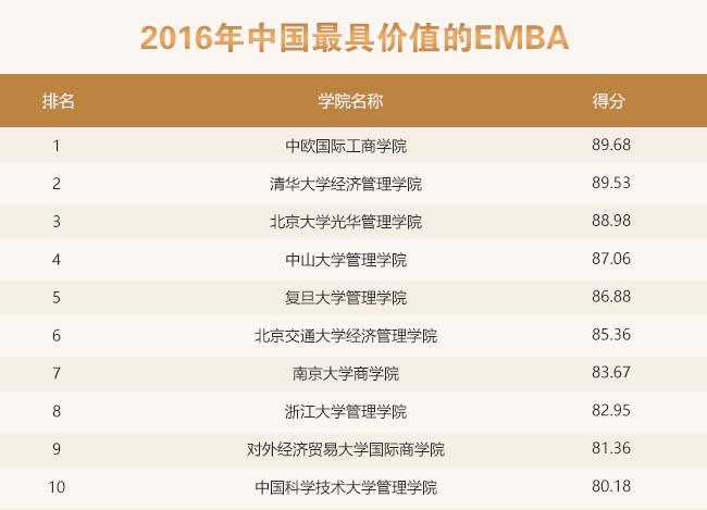2016年中国最具价值的EMBA