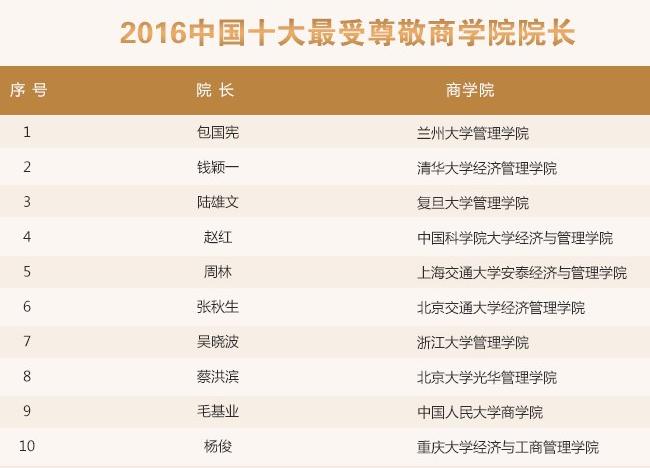 2016中国十大最受尊敬商学院院长