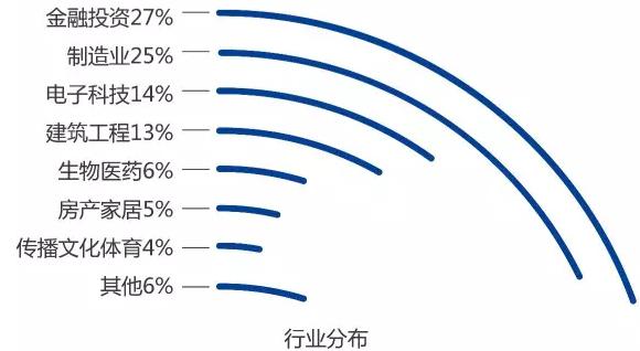 浙江大学EMBA学员行业分布