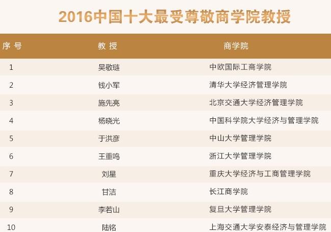 2016年中国十大最受尊敬商学院教授
