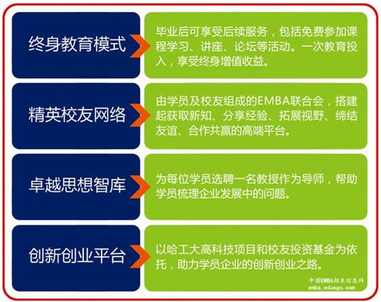 哈尔滨工业大学EMBA优势,哈尔滨工业大学EMBA