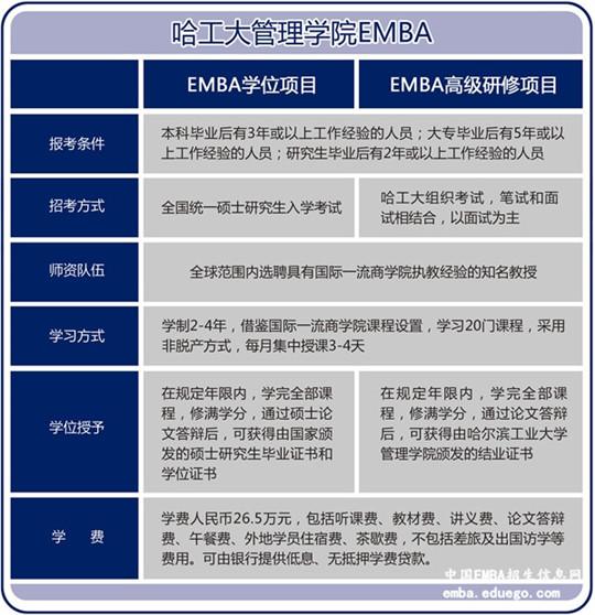 哈尔滨工业大学EMBA招生信息,哈尔滨工业大学EMBA