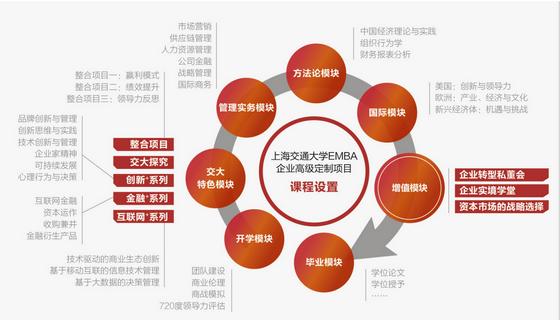 上海交通大学EMBA课程设置