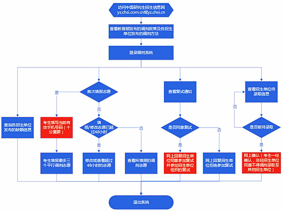 2017年EMBA调剂服务系统流程图