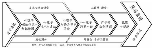 复旦EMAP课程结构