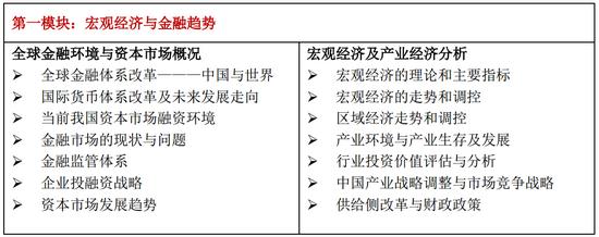 `中国人民大学高级研修班课程第一模块