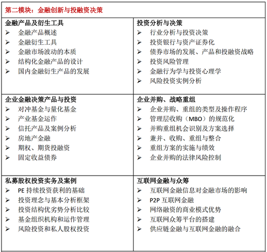 中国人民大学高级研修班课程第二模块