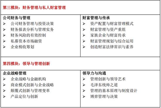 中国人民大学高级研修班课程第三模块