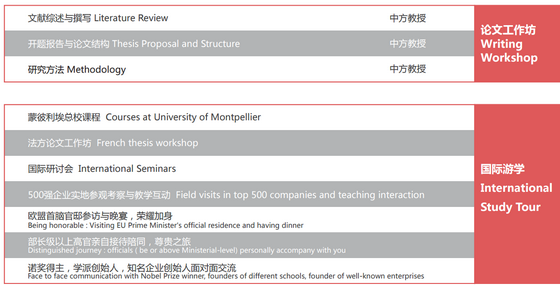 法国蒙彼利埃大学EMBA课程结构2