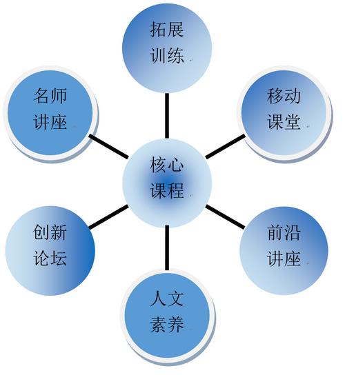北京交通大学EMBA课程设置
