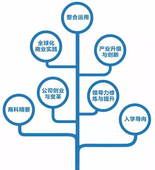 浙江大学EMBA课程设置