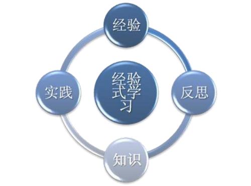 """""""思知行学""""的有机循环和统一"""