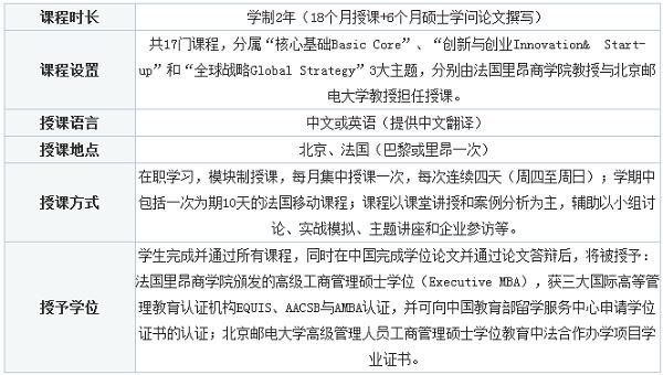 法国里昂商学院)与北京邮电大学合作开展全球EMBA项目
