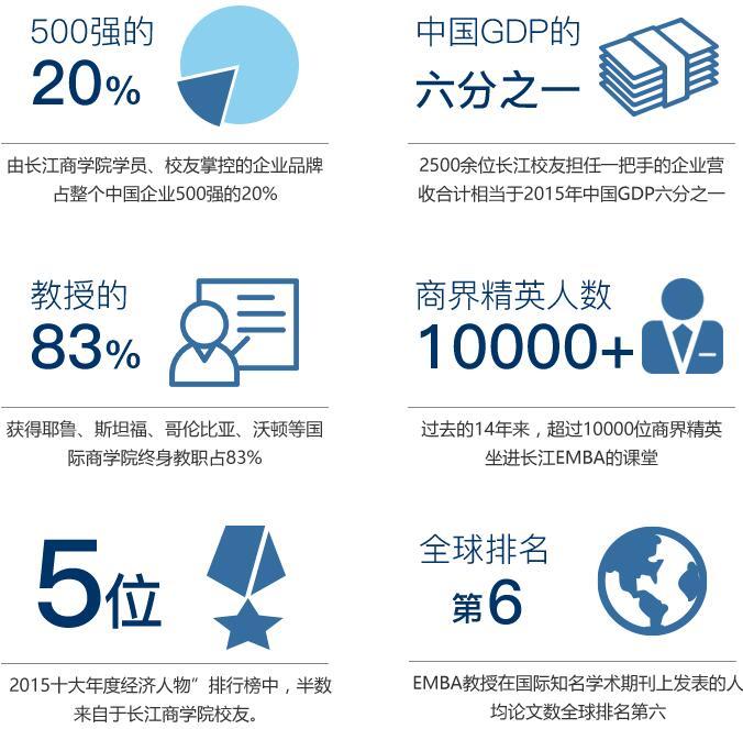 长江商学院社会影响力