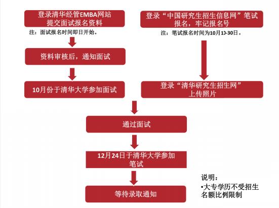 清华经管EMBA报考流程