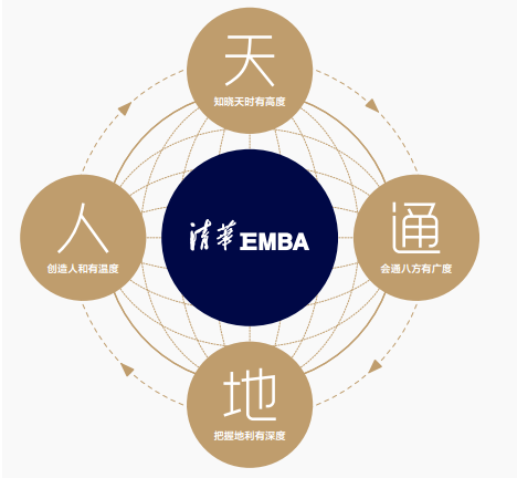 清华EMBA全新课程体系