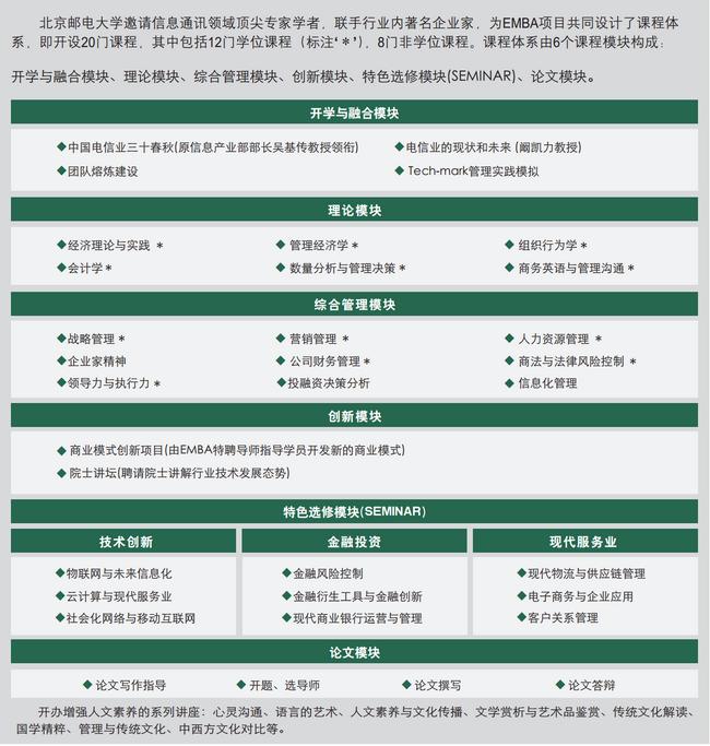 北京邮电大学EMBA课程设置
