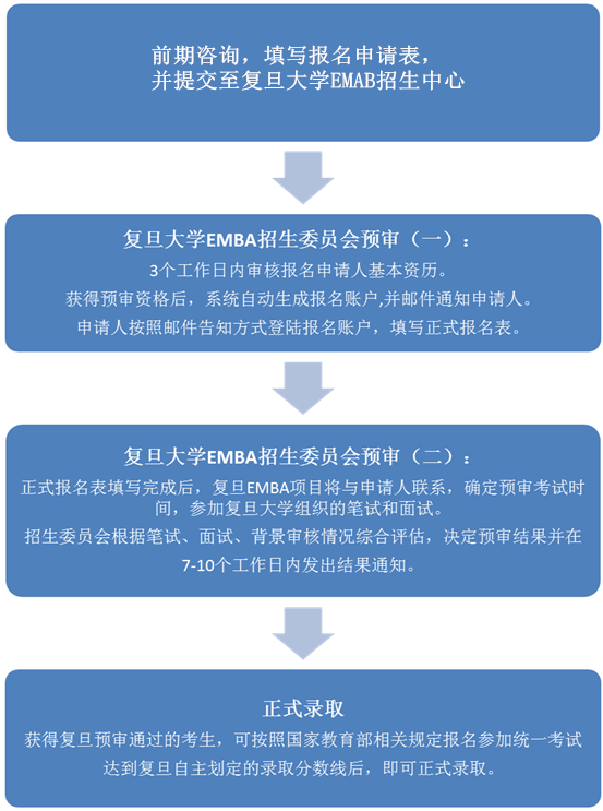复旦大学管理学院EMBA(高级工商管理硕士)报考流程: