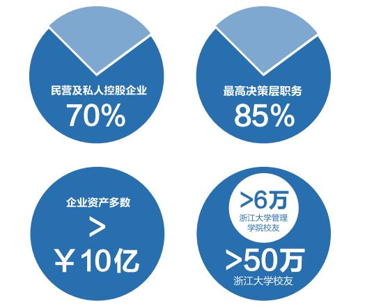 浙江大学管理学院EMBA学员构成