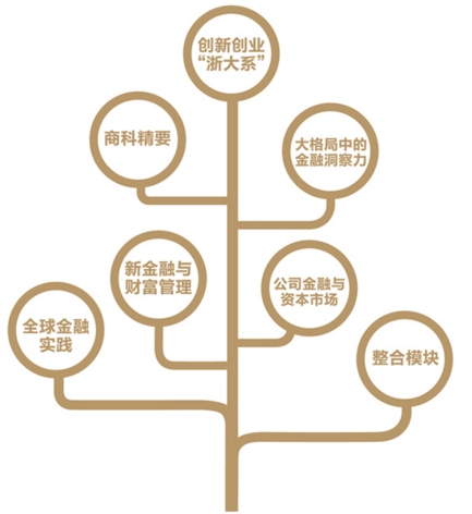 浙大EMBA新金融方向课程概览