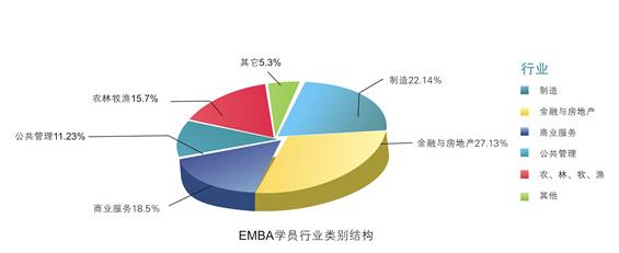 暨南大学管理学院EMBA学员构成