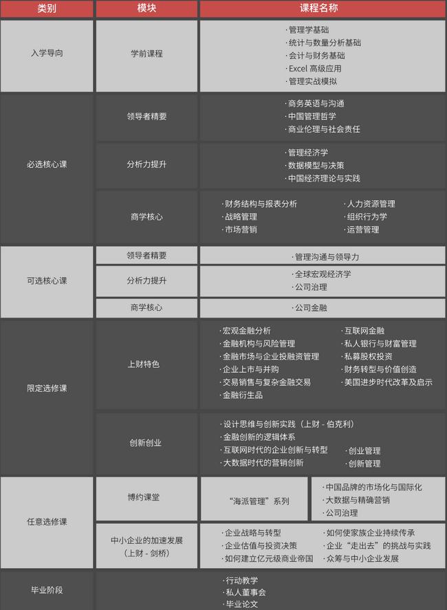 上海财经大学EMBA项目课程设置