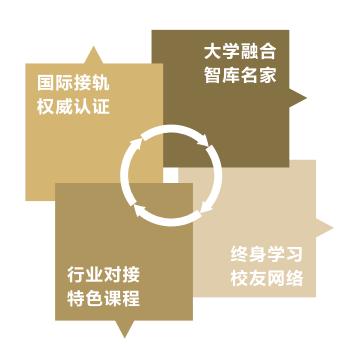 同济大学经济与管理学院EMBA项目优势