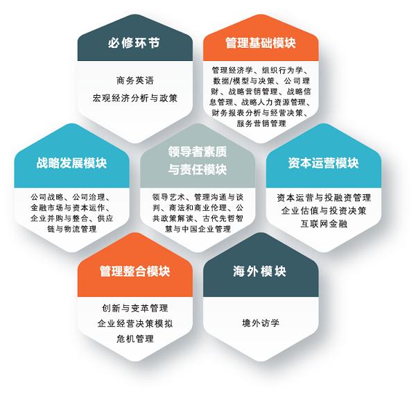 北京理工大学EMBA课程设置
