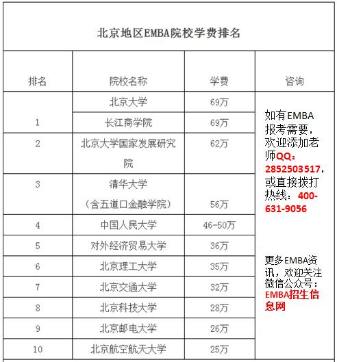北京地区EMBA学费排名
