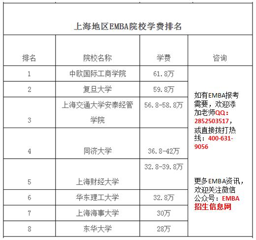 上海地区EMBA学费排名.png
